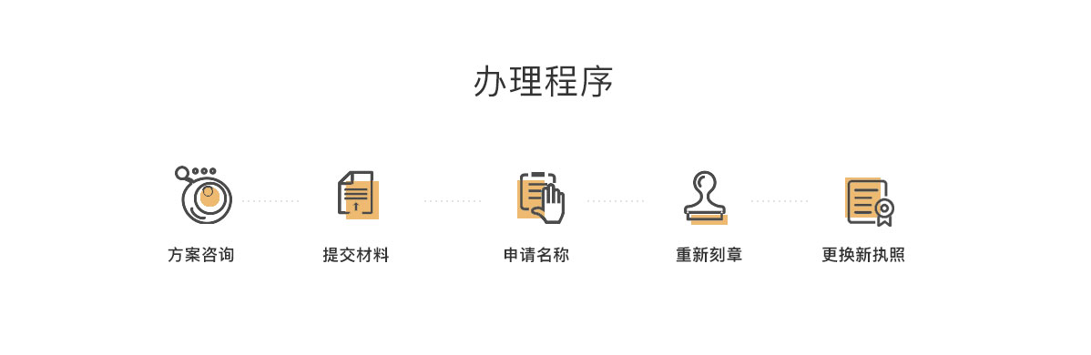 外资企业跨区地址变更